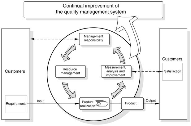 iso 9001 process flow diagram