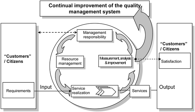 ISO/IWA 4:2009(en), Quality management systems