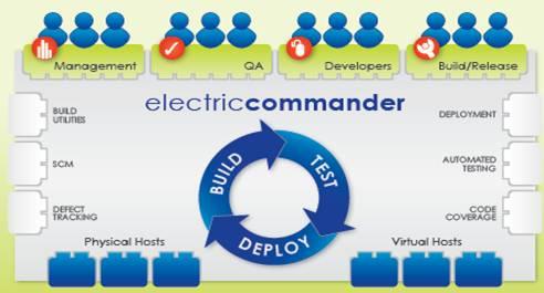 Electriccommander