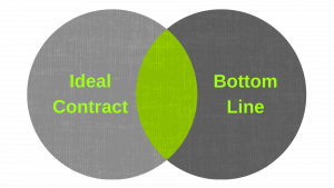 picture of two parameters of real estate deal