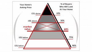 picture of home pricing pyramid
