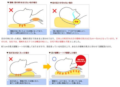 めりーさんの高反発枕は頚椎をしっかり支える設計になっている