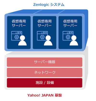 Zenlogic(ゼンロジック)にはヤフージャパンの基礎が備わっている