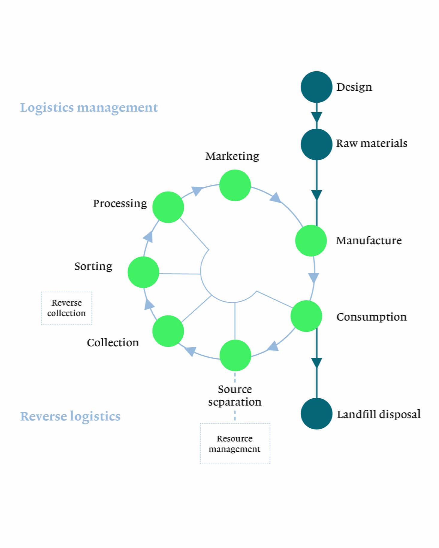 Shifting Ideas Logistics And The Circular Economy