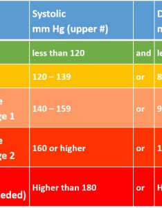 Blood pressure chart also approaches for lowering naturally rh isotonicsupplementstore