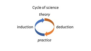practice-theory cycle