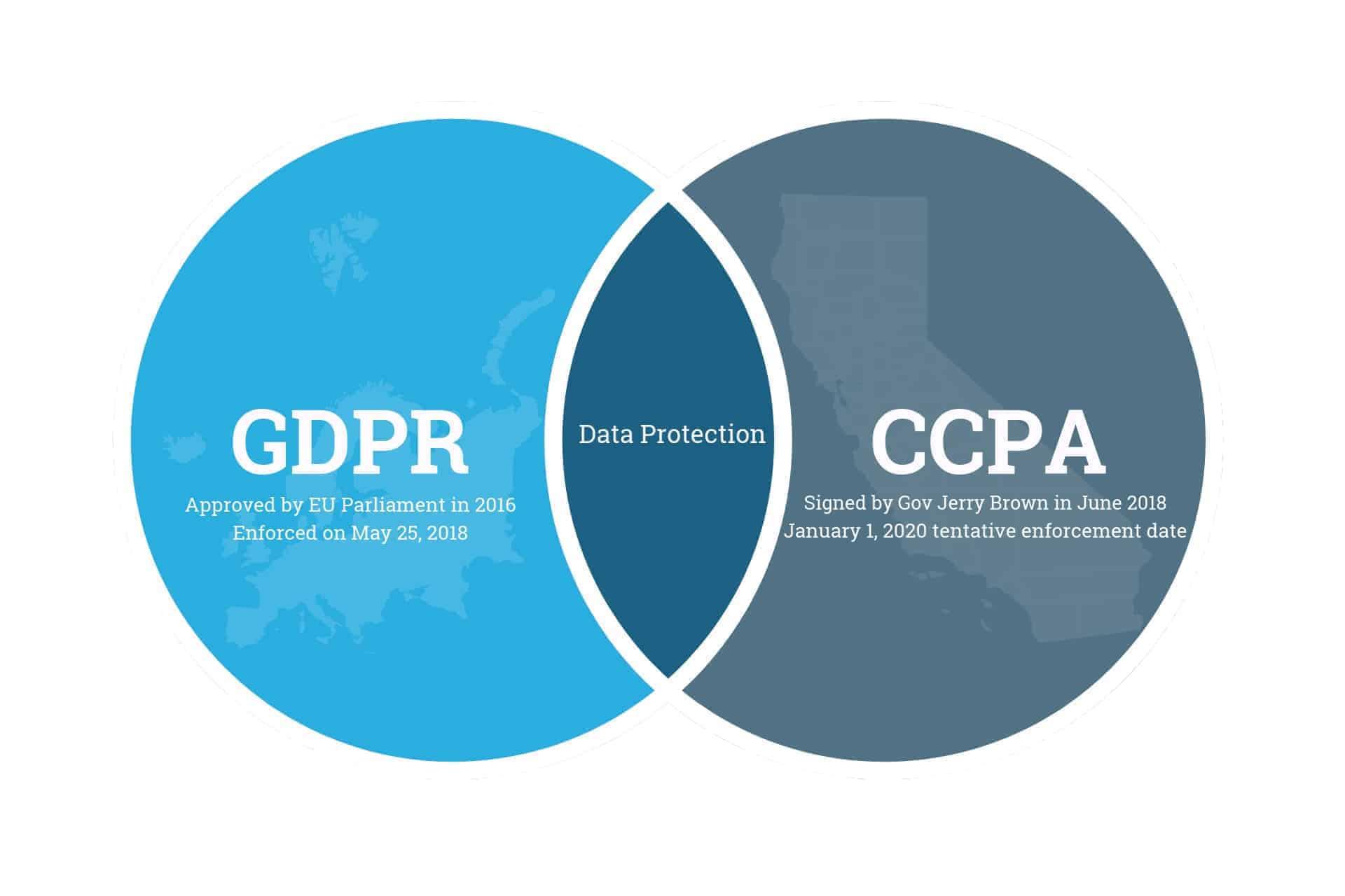 Database Security Risk