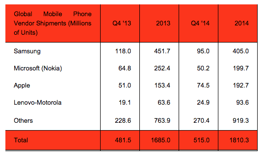 Apple-Samsung-Mobile-Vendors-Q4-14