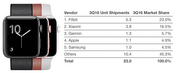 apple-watch-wearables-idc-3q16