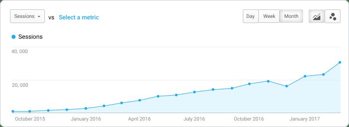 Scoro blog traffic grow