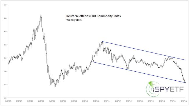 commodity ETFs « iSpyETF