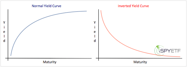 Is the Inverted Yield Curve a Bear Market Signal