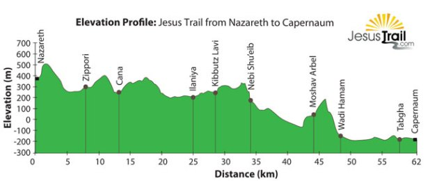 Jesus Trail -Elevation - http://jesustrail.com/route-maps/nazareth-to-capernaum