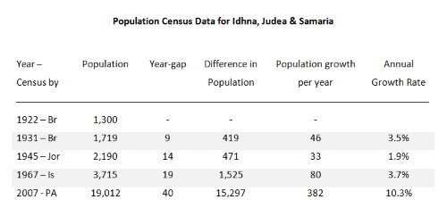 israeli occupation genocide - idhna table