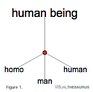 Visual Theesarus: Human Being