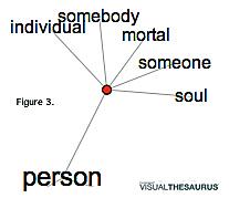 Visual Theesarus: Person