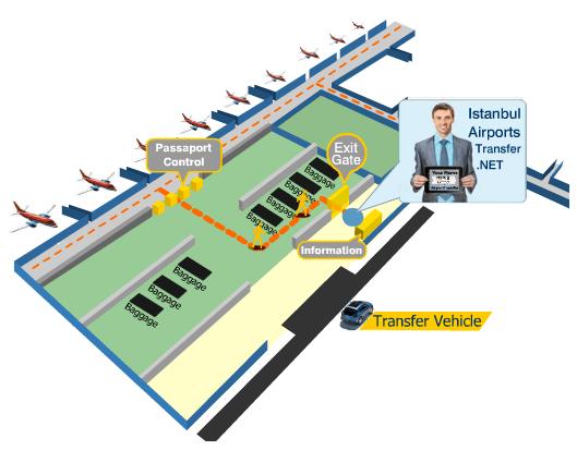 Istanbul Sabiha Gokcen Airport Transfer And Istanbul Sabiha