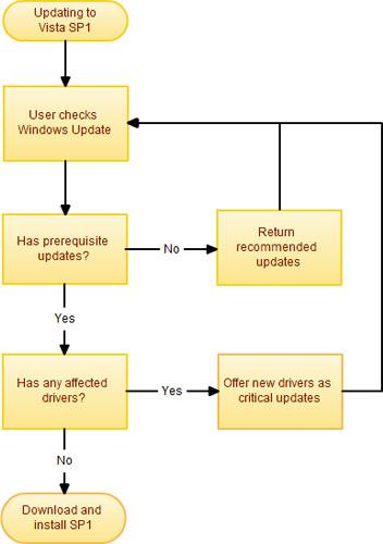 Windows Vista Service Pack 1 install process