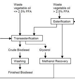 to have the flow diagram explained please contact elizabeth meschewski at elm2 illinois edu flow diagram of the biodiesel making process  [ 1423 x 804 Pixel ]
