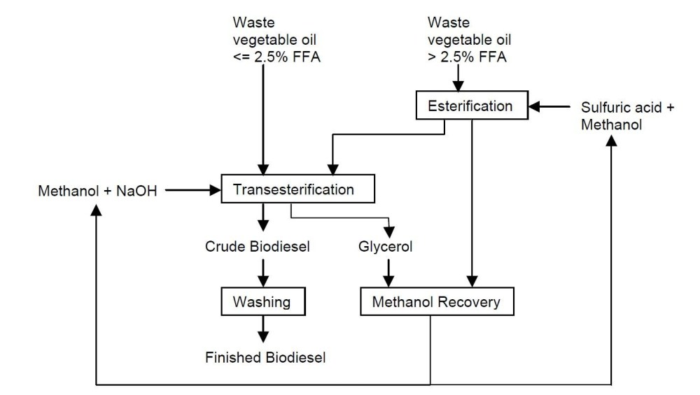 medium resolution of to have the flow diagram explained please contact elizabeth meschewski at elm2 illinois edu flow diagram of the biodiesel making process