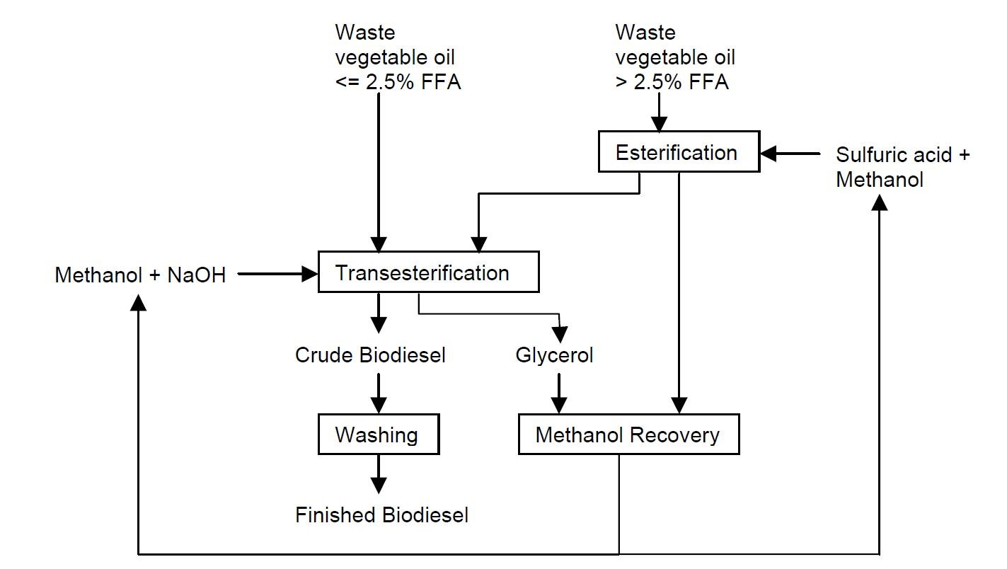 hight resolution of to have the flow diagram explained please contact elizabeth meschewski at elm2 illinois edu flow diagram of the biodiesel making process