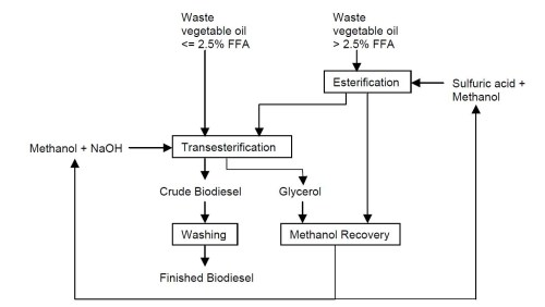 small resolution of to have the flow diagram explained please contact elizabeth meschewski at elm2 illinois edu flow diagram of the biodiesel making process