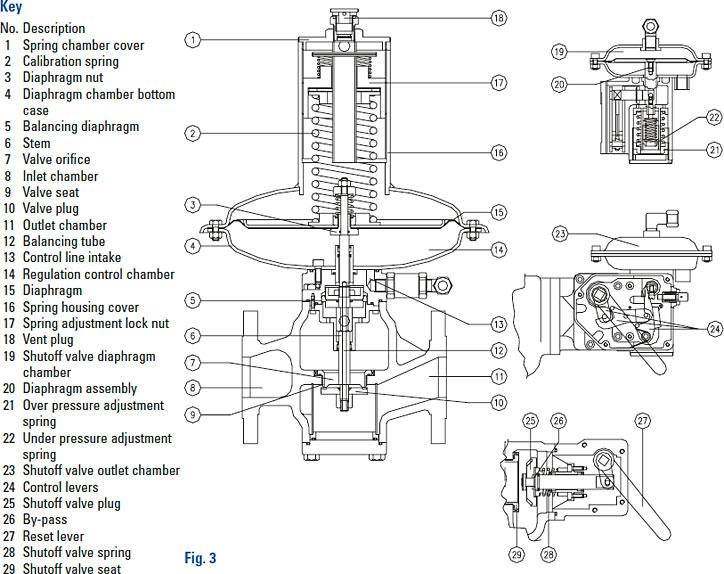 Gas Meter: Parts Of A Gas Meter