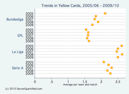 trends in yellow cards