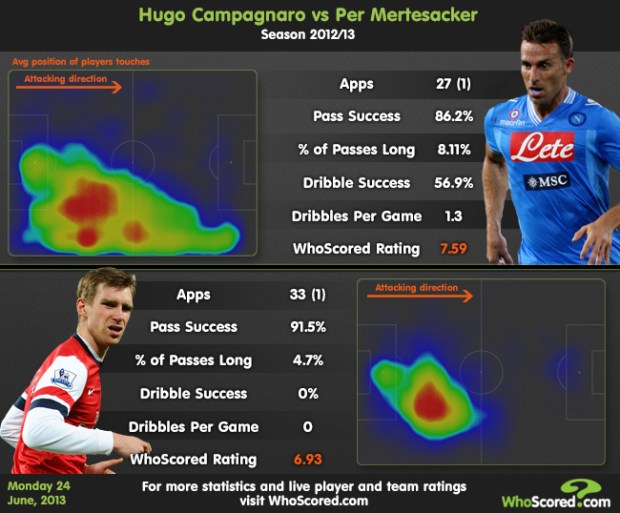 2013_6_Campagnaro-vs-Mertesacker