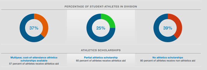 How to find a full-ride scholarship as an international student-athlete: Percentage of student-athletes in NCAA divisions.