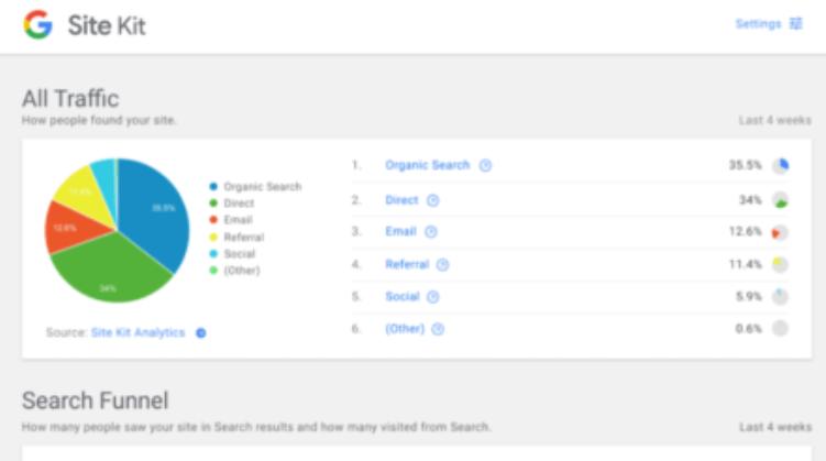 Google Sitekit – Nyt WordPress plugin fra Google