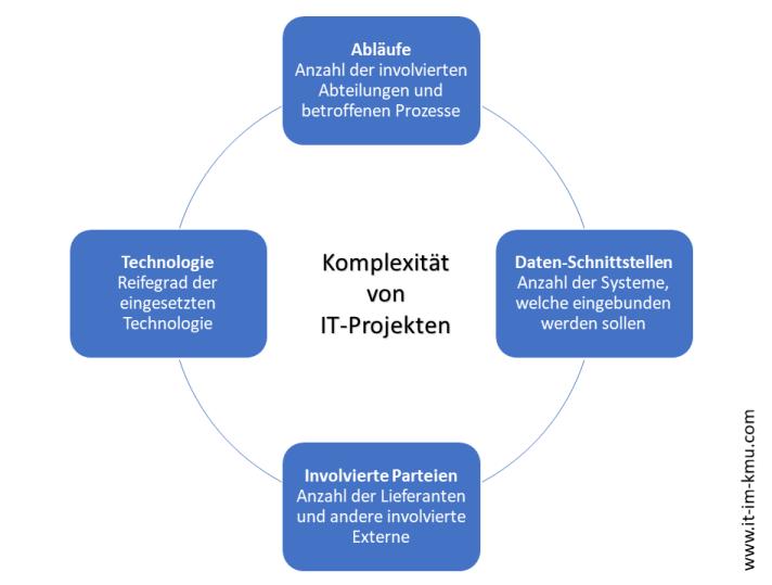 Faktoren für die Komplexität in IT-Projekten