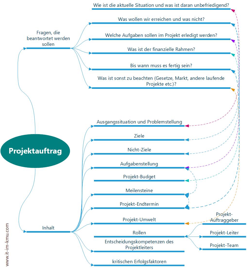 Projektauftrag: zu beantwortende Fragen, Inhalt
