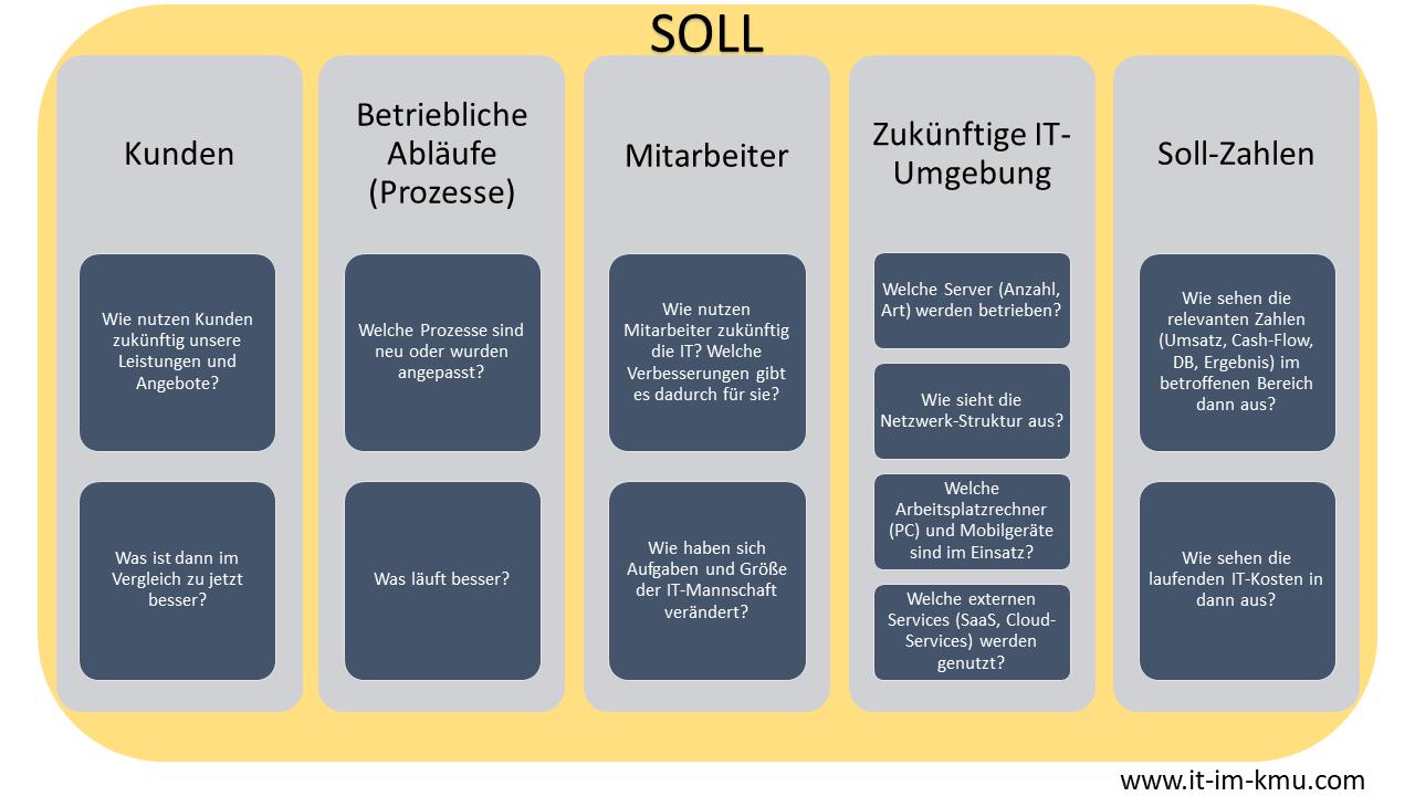Analyse Soll-Situation: Kunden, Betriebliche Abläufe, Mitarbeiter, Zukünftige IT-Umgebung, Zahlen
