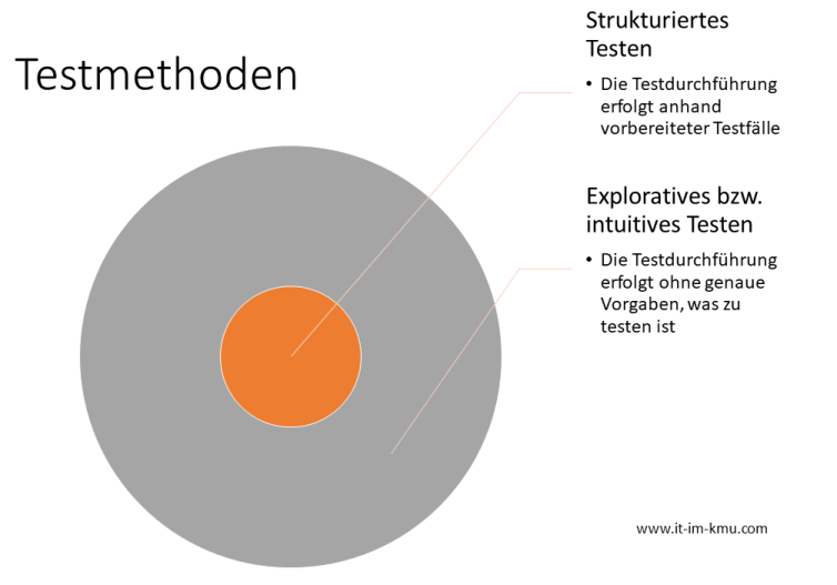 Test-Methoden