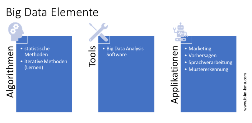 Big Data Elemente