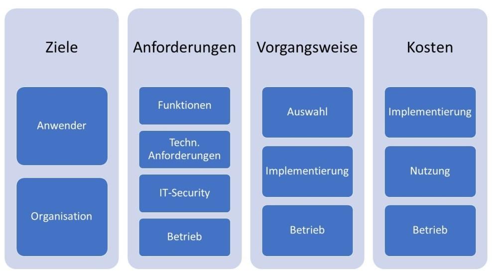 Team- und Office-Software: Ziele, Anforderungen, Vorgangsweise, Kosten