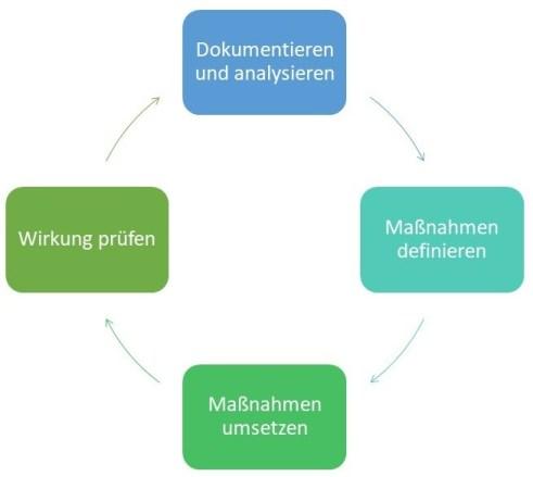 Geschäftsprozessmanagement - Kontinuierliche Verbesserung