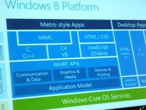 Die volle Packung Windows 8 für Entwickler gab es auch auf dem Windows 8 Premiere Club