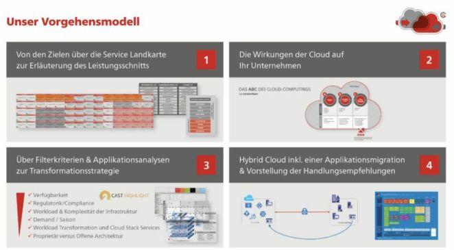Cloud-Migrations-Workshop - Vorgehensweise
