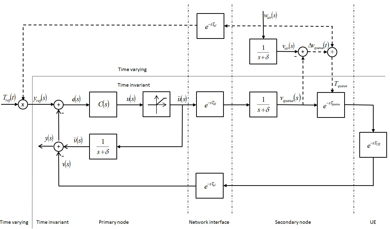 hight resolution of a block diagram representing this objective and the resulting networked control loop appears in fig 3