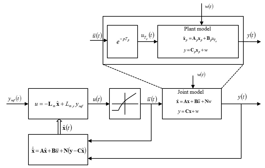 Fundamental low frequency limitations in networked control
