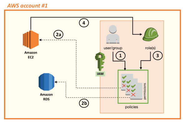 AWS Identity and Access Management: Introduction to