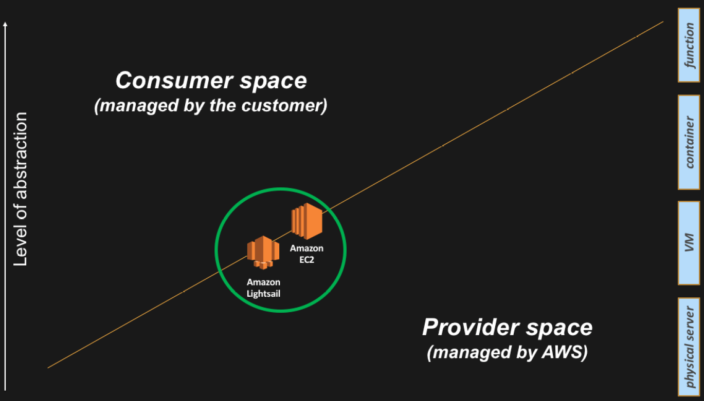 Compute abstractions on AWS | IT 2 0