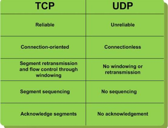 "TCP-clouds, UDP-clouds, ""design for fail"" and AWS 