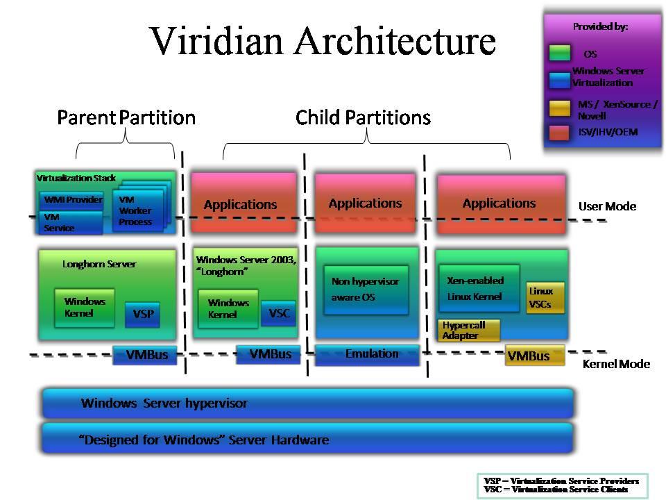 doc] ➤ diagram os windows system internals diagram ebook Operating System Kernel diagram os windows system internals diagram a brief architecture overview of
