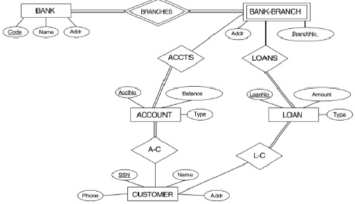 it2051229 Bank Conceptual Database Schema