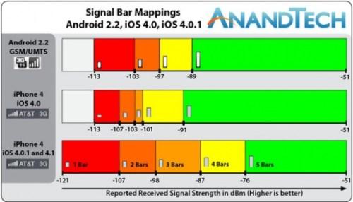 iPhone Barre anandTech 002 500x286 Il nuovo iOS 4.01 rende il sistema di segnalazione delle barre molto più realistico e accurato