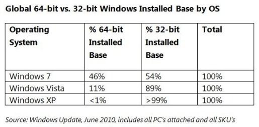 windows7 64bit 0001 515x254 Windows 7: La versione a 64 Bit sta spopolando, il sistema può gestire fino a 192 GB di RAM