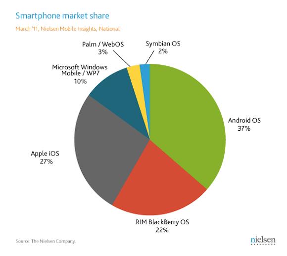 Nielsen 201103 smartphone market share Mentre Android conquista il mercato, gli sviluppatori puntano su iOS
